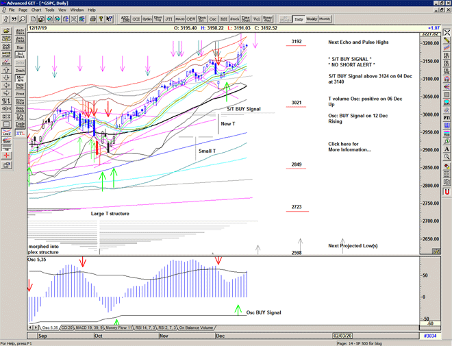 Chart of S&P 500 for 18 December 2019