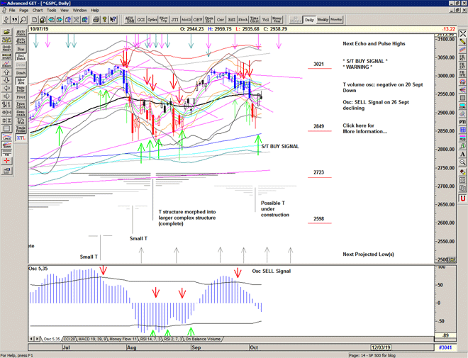 Chart of S&P 500 for 08 October 2019