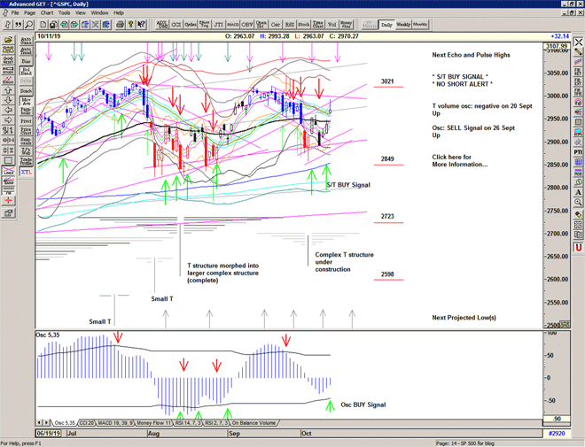 Chart of S&P 500 for 14 October 2019