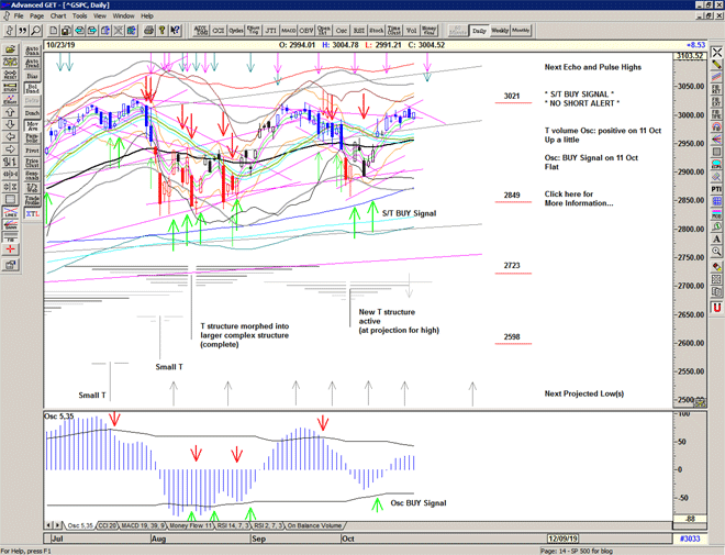 Chart of S&P 500 for 24 October 2019