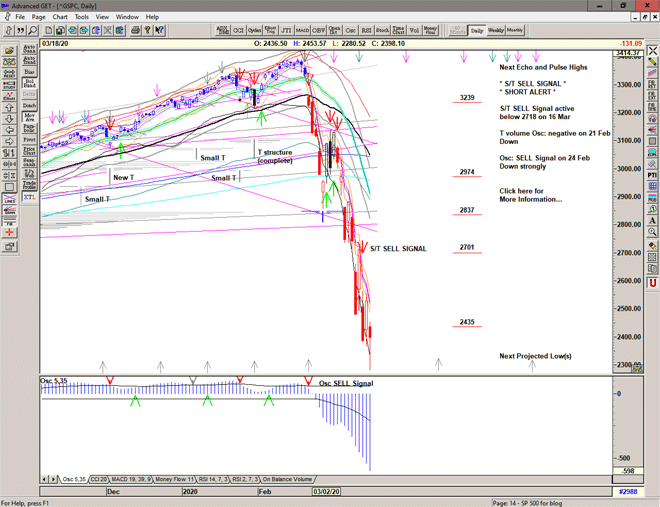 Chart of S&P500 for 19 March 2020