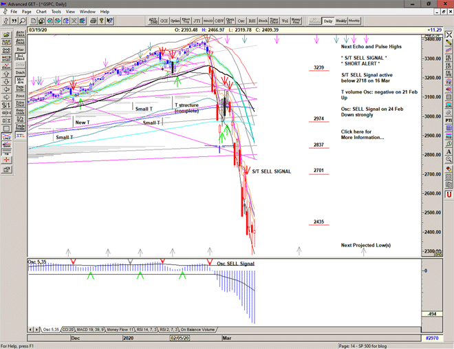Chart of S&P 500 for 20 March 2020