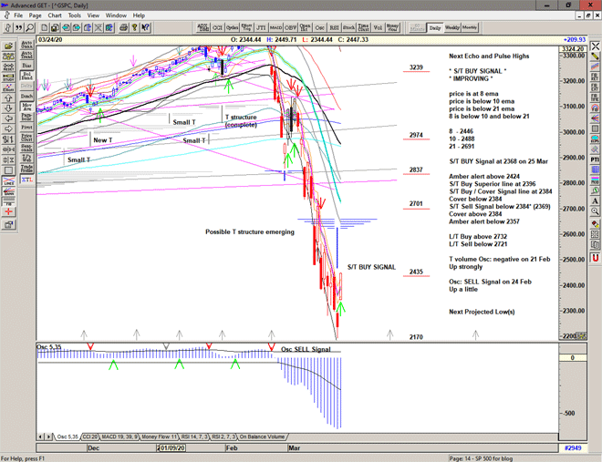 Chart of S&P 500 for 25 March 2020