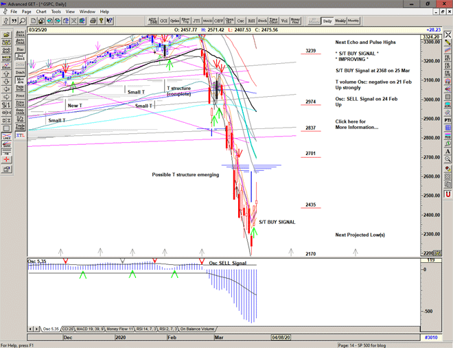 Chart of S&P 500 for 26 March 2020