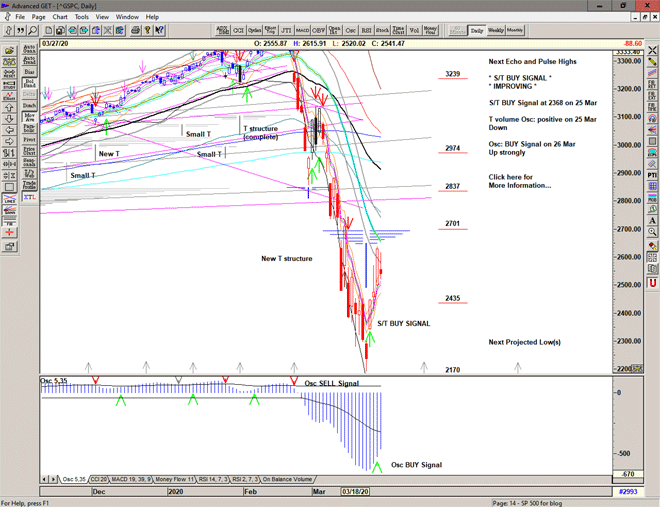 Chart of S&P 500 for 30 March 2020