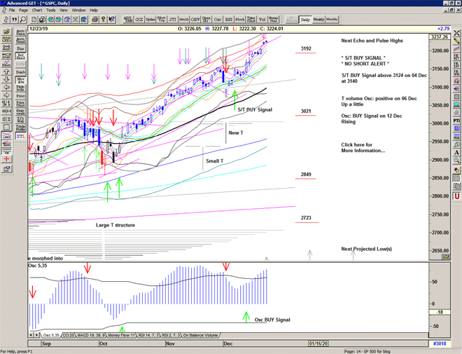 Chart of S&p 500 for 24 December 2019