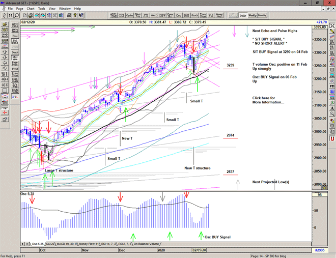 Chart of S&P 500 for 13 February 2020