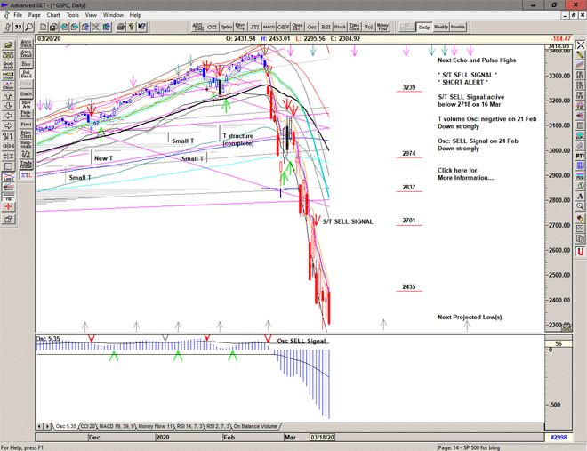 Chart of S&P 500 for 23 March 2020