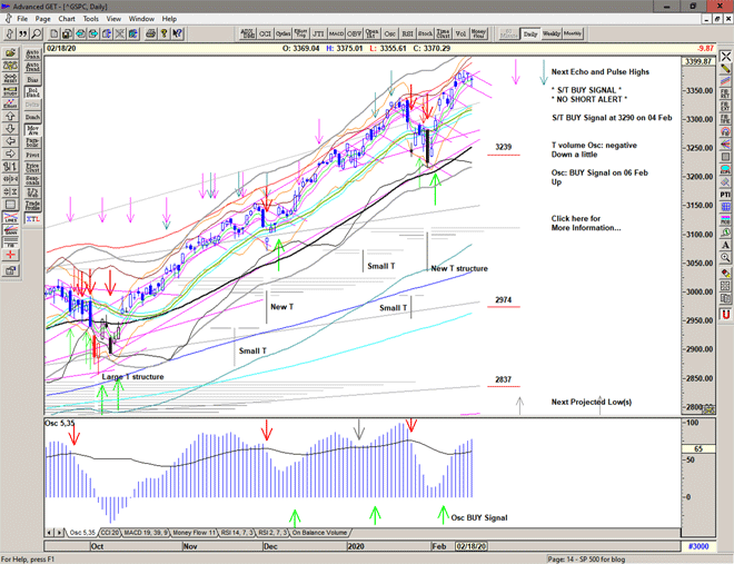 Chart of S&P 500 for 19 February 2020