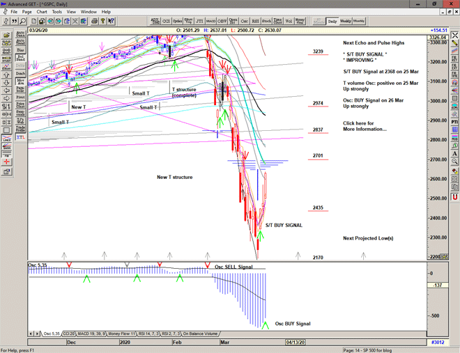 Chart of S&P 500 for 27 March 2020