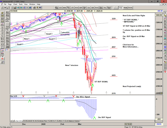 Chart of S&p 500 for 31 March 2020
