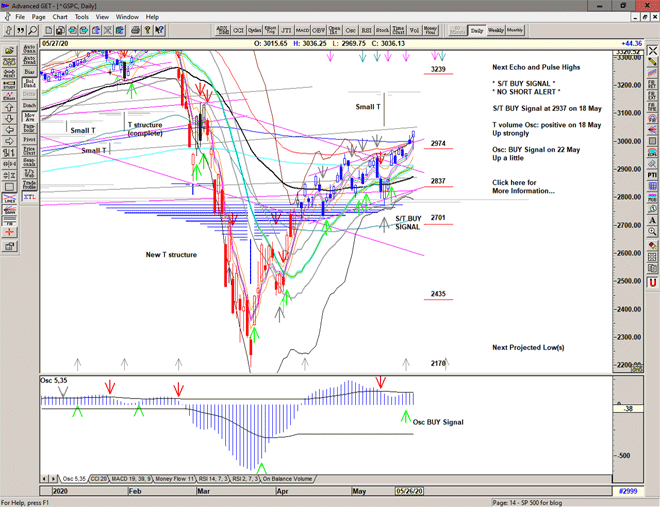Chart of S&P 500 for 28 May 2020
