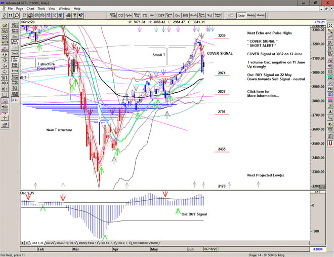 Chart of S&P 500 for 15 June 2020