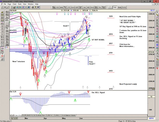 Chart of S&P 500 for 18 June 2020