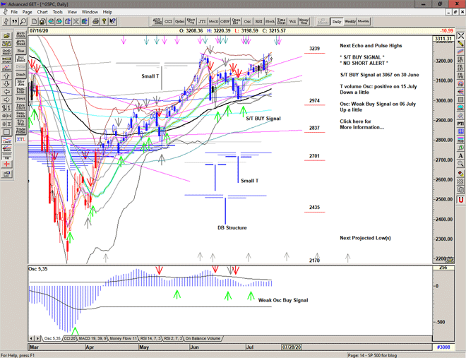 Chart of S&P for 17 July 2020