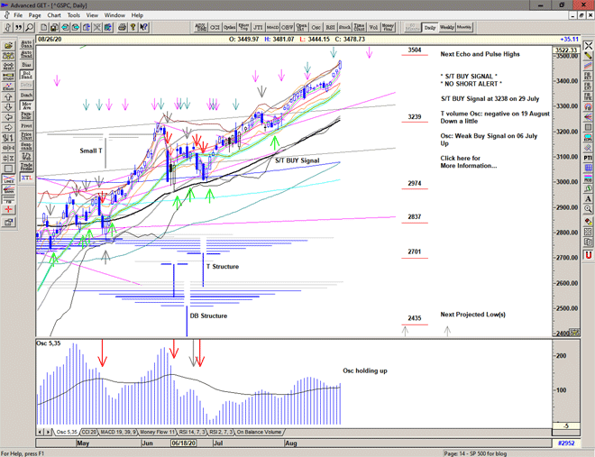 Chart of S&P 500 for 27 August 2020