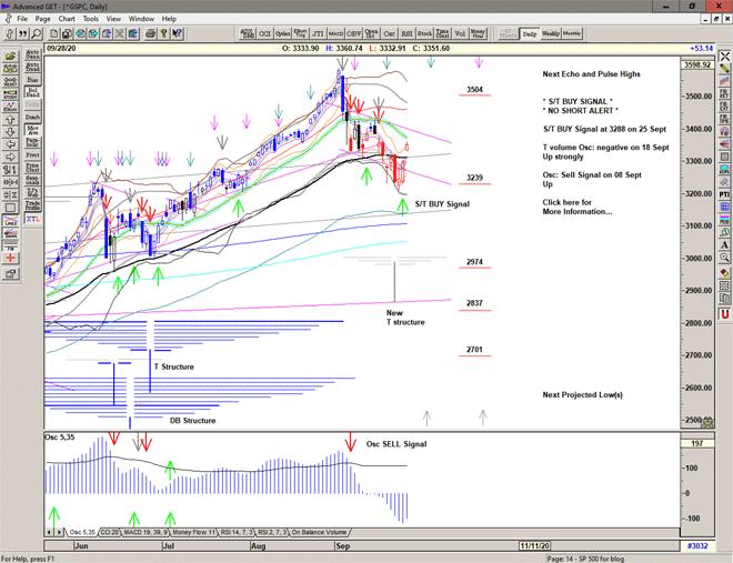 Chart of S&P 500 for 29 September 2020