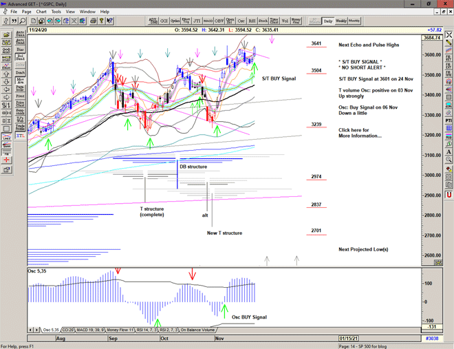 Chart of S&P 500 for 25 November 2020