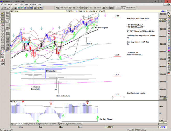 Chart of S&P 500 for 04 January 2021