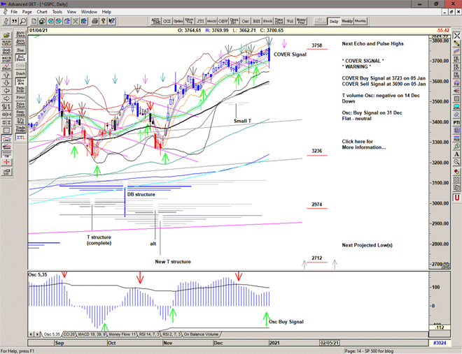 Chart of S&P 500 for 05 January 2021