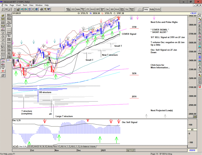 Chart of S&P 500 for 29 January 2021