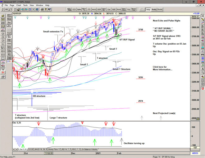 Chart of S&P 500 for 08 February 2021