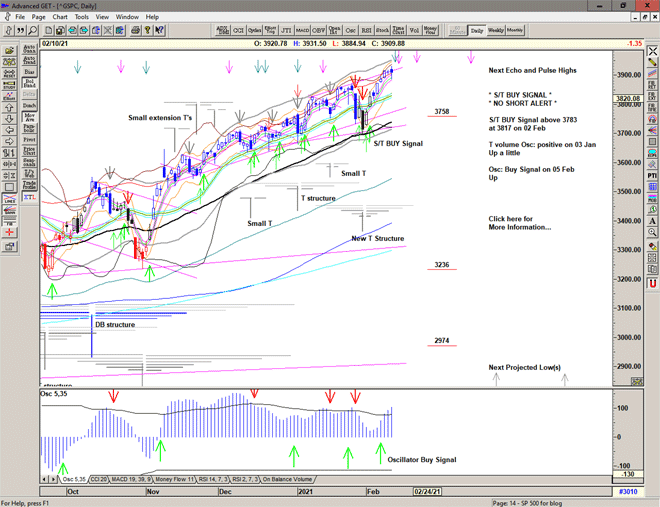 Chart of S&P 500 for 11 February 2021