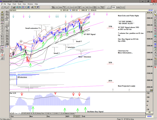 Chart of S&P 500 for 16 February 2021