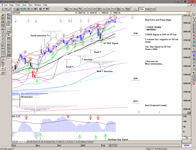 Chart of S&P 500 for 22 February 2021