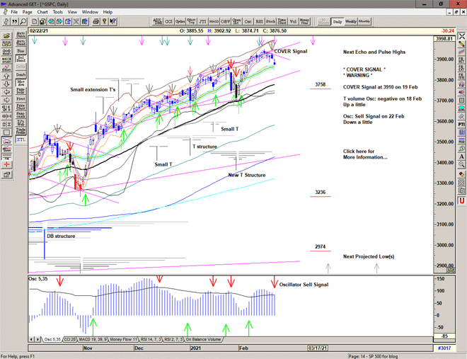 Chart of S&P 500 for 23 February 2021