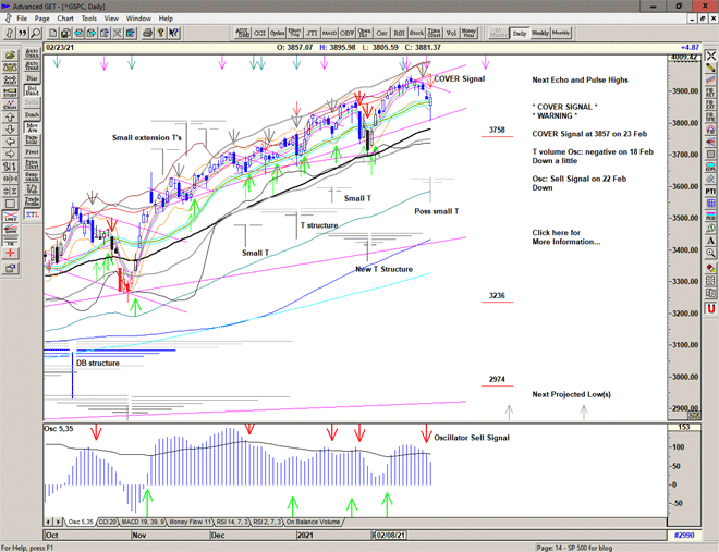 Chart of S&P 500 for 24 February 2021