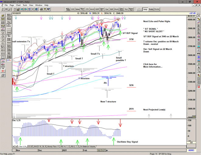 Chart of S&P 500 for 23 March 2021