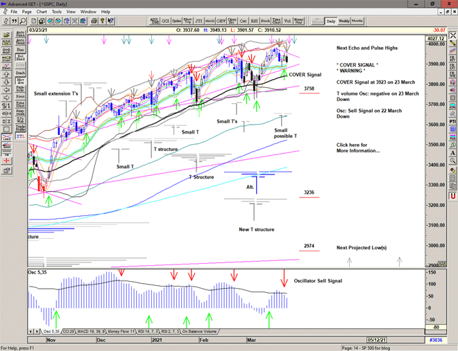 Chart of S&P 500 for 24 March 2021