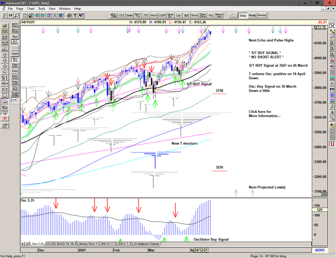 Chart of S&P 500 for 20 April 2021