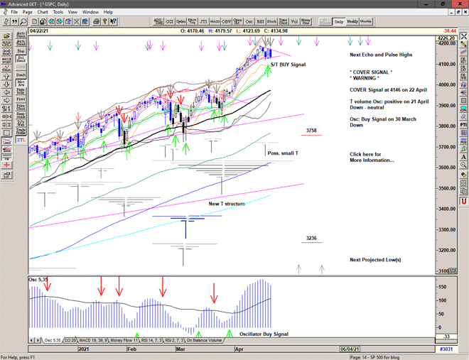 Chart of S&P 500 for 23 April 2021