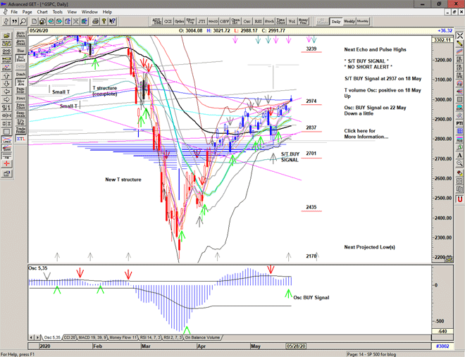 Chart of S&P 500 for 27 May 2020