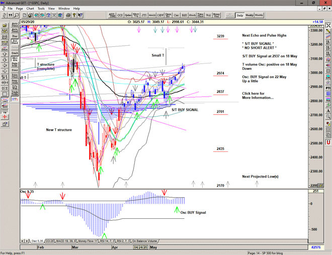 Chart of S&P 500 for 01 June 2020