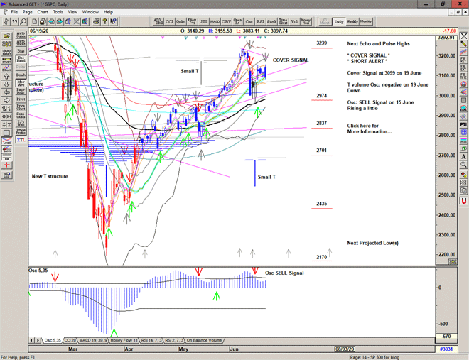Chart of S&P 500 for 22 June 2020