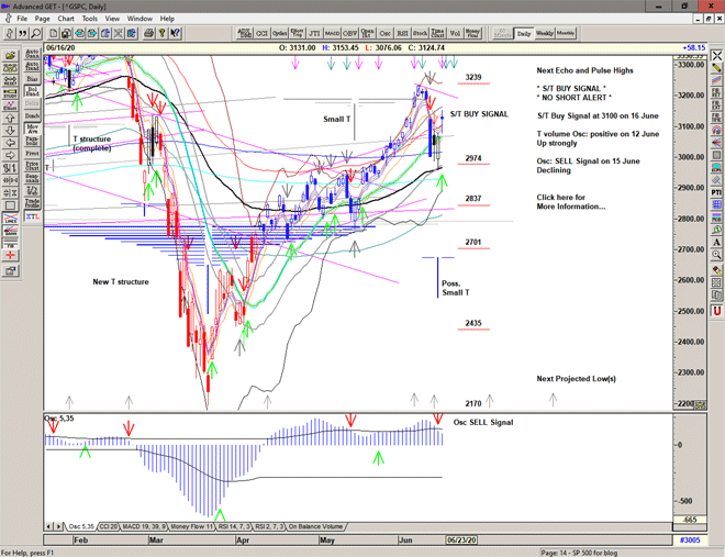 Chart of S&P 500 for 17 June 2020