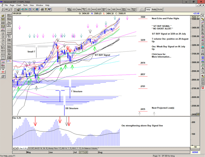 Chart of S&P 500 for 31 August 2020