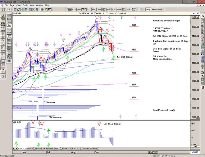 Chart of S&P 500 for 28 September 2020