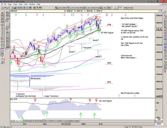 Chart of S&P 500 for 04 February 2021