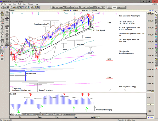 Chart of S&P 500 for 05 February 2021