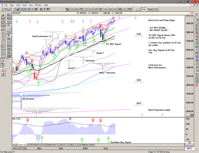 Chart of S&P500 for 17 February 2021