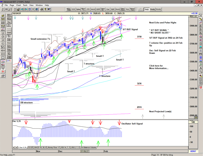 Chart of S&P 500 for 25 February 2021