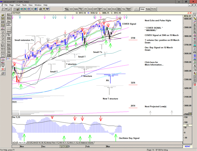 Chart of S&P 500 for 22 March 2021