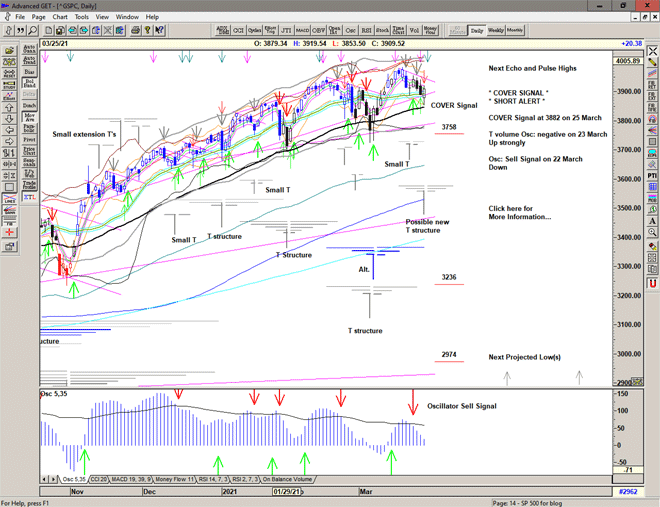 Chart of S&P 500 for 26 March 2021