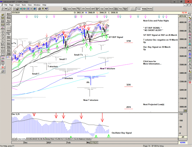 Chart of S&P 500 for 31 March 2021