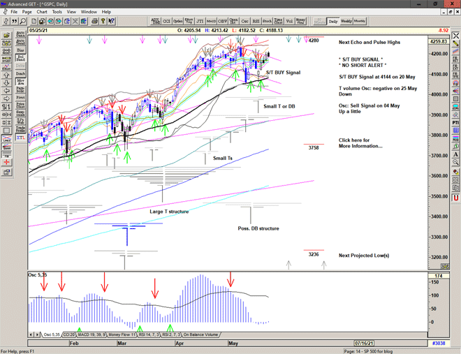 Chart of S&P 500 for 26 May 2021