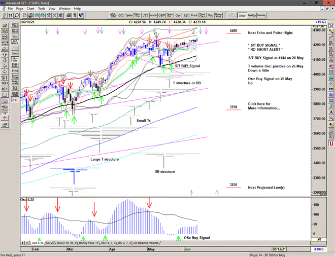 Chart of S&P 500 for 11 June 2021